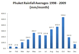 Yearly Rainfall Chart Phuket Rainfall Averages