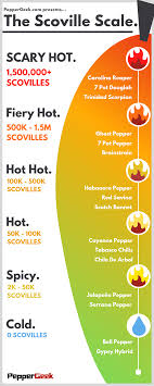 Chilli Hotness Chart The Scoville Scale Compare Common Hot Peppers Peppergeek