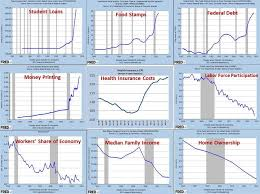 President Obamas Legacy In 9 Simple Charts From The Federal
