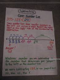 Decomposing Numbers Anchor Chart Susan Hardins Anchor Chart How To Subtract The Common Core