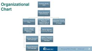 Office Of Clinical Research Ppt Video Online Download