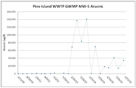 Pine Island Sound Chart High Arsenic Levels On Pine Island Ignored By Dep Lee