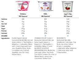 food faceoffs chobani vs e vs siggi s which greek yogurt is the