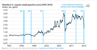 Gas Prices Usa Chart The 17 Week Streak Of Tumbling Gas Prices Has Ended