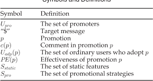 Promotional Strategies Effective Promotional Strategies Selection In Social Media