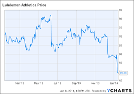 Lululemon Stock Chart Whats Next After Lululemons Stock Plunge
