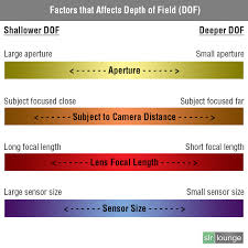 Photography Depth Of Field Chart Shallow Depth Of Field Aperture Guide Pt 2