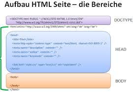 Grundgerüst einer HTML-Seite - DOCTYPE-Definition und Aufbau