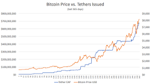 Bitcoin Price Vs Tether Issued In The Last Year