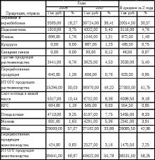 Экономико статистический анализ производства зерна в ООО Агрофирма  Анализируя таблицу 1 1 можно сделать вывод что основной отраслью ООО Агрофирма является животноводство удельный вес которого составляет 58 25% в