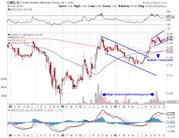 Code Stock Chart Otc Penny Stocks Charts Duluth Trading Company Online Code