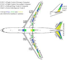 flight control system pritamashutosh 6 6 a340 fly by wire layout including hydraulic system indications