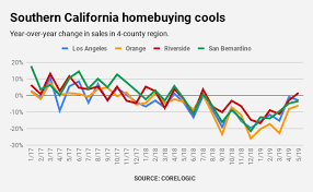 Bubble Watch: These 11 charts might make Southern Californians ...