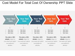 Cost Model For Total Cost Of Ownership Ppt Slide