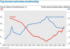 The Benefits Of Unions Whistling In The Wind