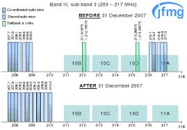 Uk Ham Radio Bands Chart Uk Radio Frequency Bands