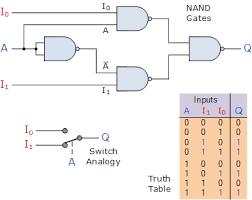 multiplexer mux and multiplexing tutorial 2 to 1 multiplexer circuit