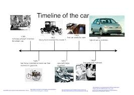 henry ford cars timeline.  Henry Automobile First Motor Car  Timeline Of The Car  Kidblog Inside Henry Ford Cars 6