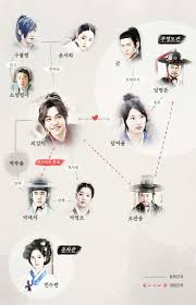 gu family book relationship chart