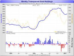 Gold Price Chart December 2016 Gold Market Charts January 2017 Gold Market Charts