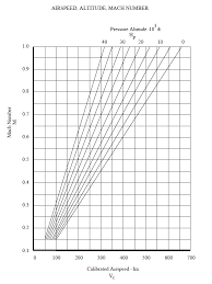 Mach Number Calculation From Calibrated Airspeed And