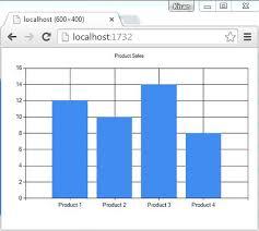 Asp Net Mvc Draw Chart Using Razor Chart Helper