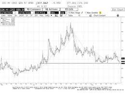 Cdx Ig Chart