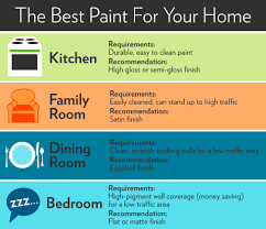 paint sheen infographic paint finishes