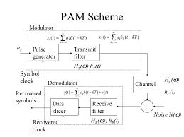 block diagram of pulse amplitude modulation info block diagram of pulse amplitude modulation wiring diagram wiring block