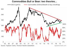 Commodities Bull Or Bear Seeking Alpha
