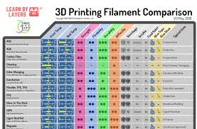 3d Printer Comparison Chart 2018 Free 3d Printing Filament Comparison Guide For Education