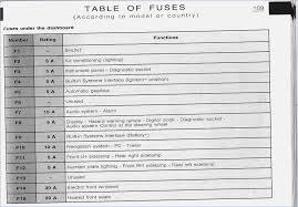 citroen c5 2003 fuse box diagram not lossing wiring diagram • c5 fuse diagram wiring diagram third level rh 14 21 jacobwinterstein com c5 corvette fuse box diagram corvette fuse box location