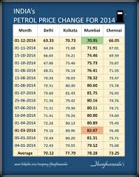 Petrol Price In India 2015 Chart India Fuel Price Change Chart For Petrol And Diesel For 2014