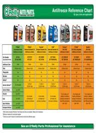 Antifreeze Reference Chart Docdrive Co