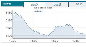Dse Index Chart Dse Cse Down At Early Trading