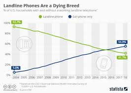 Chart Landline Phones Are A Dying Breed Statista