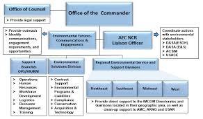 Organization Us Army Environmental Command