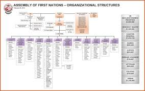 Ford Corporate Structure Chart