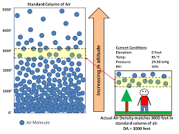 Pressure At Altitude Chart Understanding Pressure Altitude And Density Altitude
