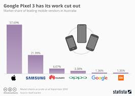 Pixel 2 Price Chart Chart Google Pixel 3 Has Its Work Cut Out Statista