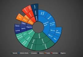 Sunburst Chart In Excel Creating Sunburst Chart Excel Hacks Excel Dashboard