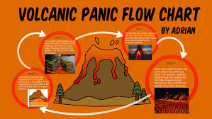 Volcano Chart How A Volcano Erupts Flow Chart By Adrian C On Prezi