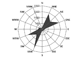 Wind Direction Chart The Wind Direction Frequency Distribution Radar Chart