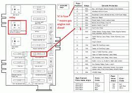 ford f350 fuse box location depict newomatic 2012 ford f250 fuse box diagram ford f350 fuse box location 1600x1200 screnshoots delux e150 questions panel diagram cargurus e350 kipipo 17