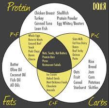 Macro Chart Helpful Chart For Hitting Macros In 2019 Macro Meals