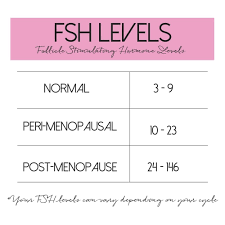 Menopause Hormone Levels Chart Pin On Baby Stuff
