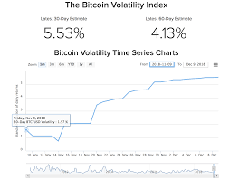 Bitcoin Volatility Chart 2018 12 10 Bitcoin Volatility More Than Triples On The