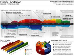 Michael Anderson's infographic resume turns his employment and academic  history into a colorful visual journey.