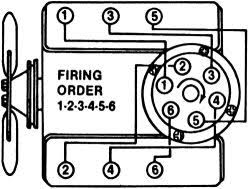 solved 1986 s10 firing order diagram 2 8 fixya cae855e jpg