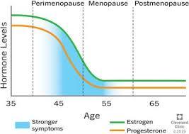 Menopause Hormone Levels Chart Proper Hormone Levels Cycle Chart Perimenopause Hormone